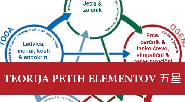 Pet elementov